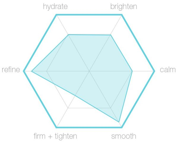 Oily Skin Kit hexagraphic