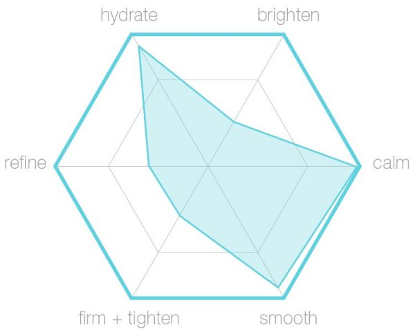 Sensitive Skin Kit hexagraphic